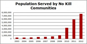 Trend in Population Served by No Kill Communities lg
